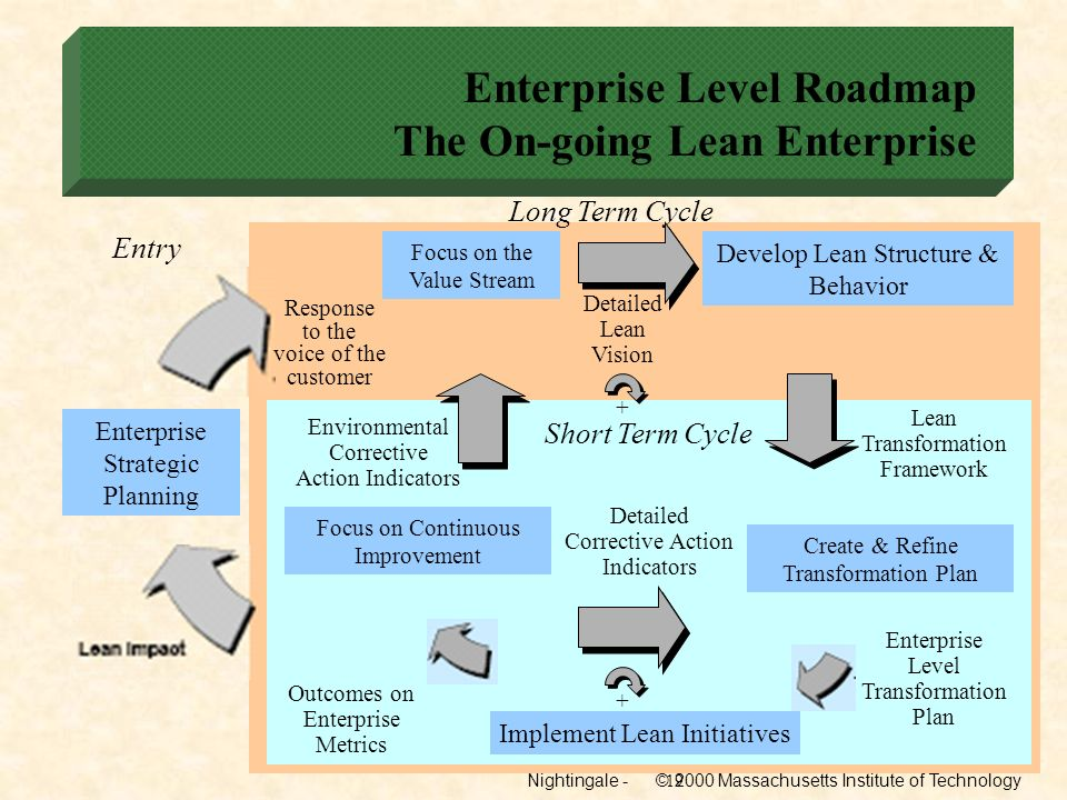 Enterprise Level Roadmap The On-going Lean Enterprise
