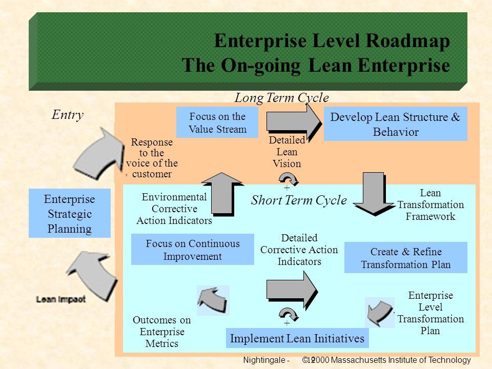 Enterprise Level Roadmap The On-going Lean Enterprise