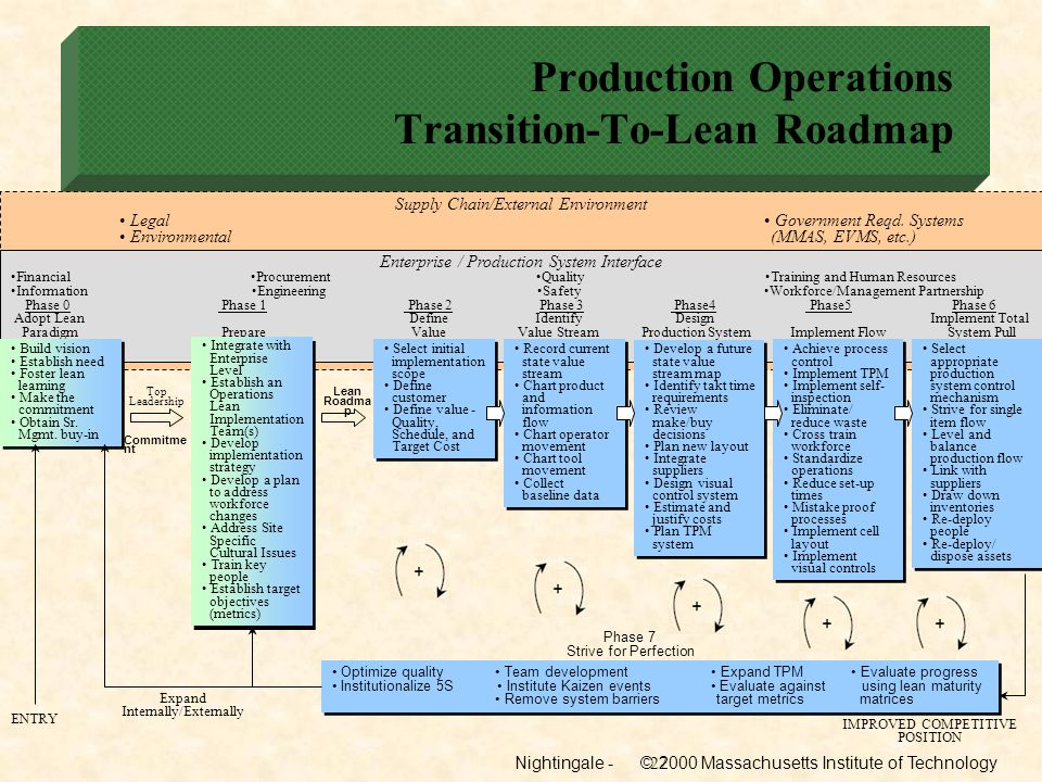 Production Operations Transition-To-Lean Roadmap