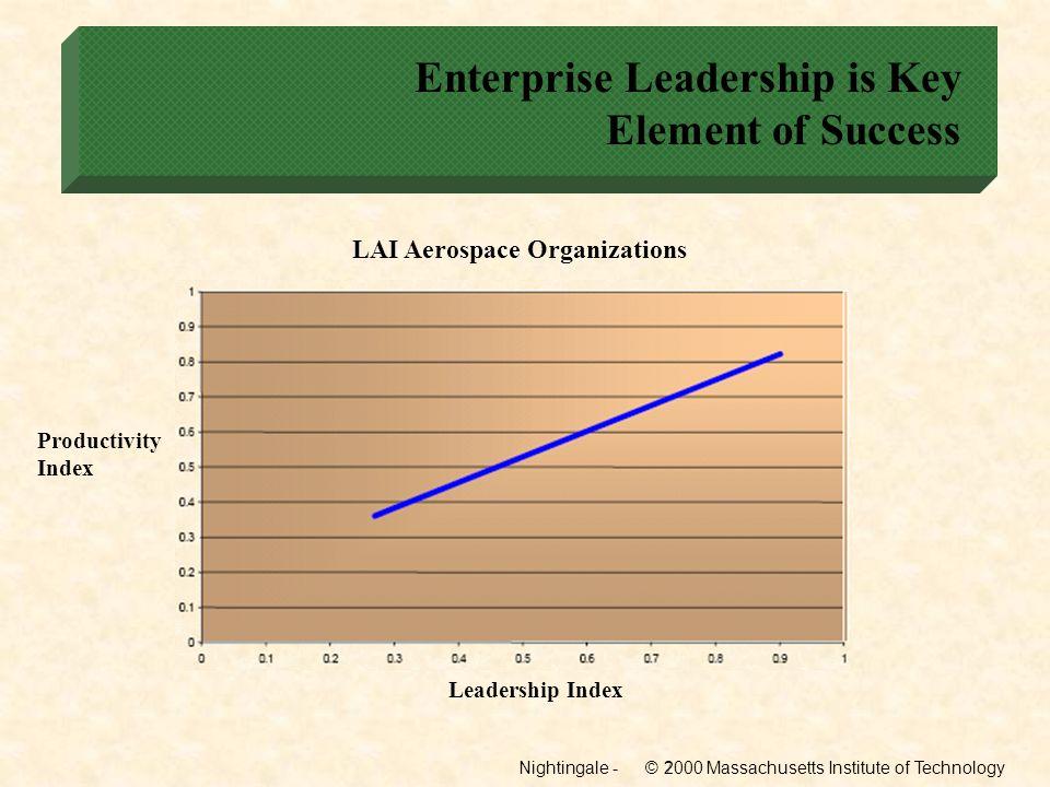 Enterprise Leadership is Key Element of Success