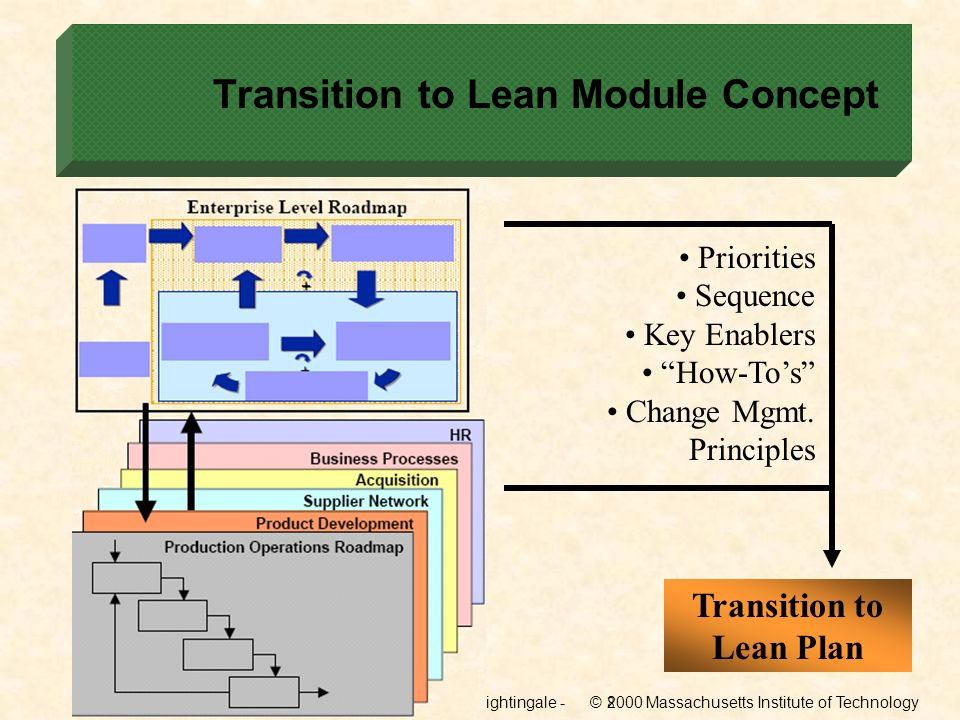 Transition to Lean Module Concept
