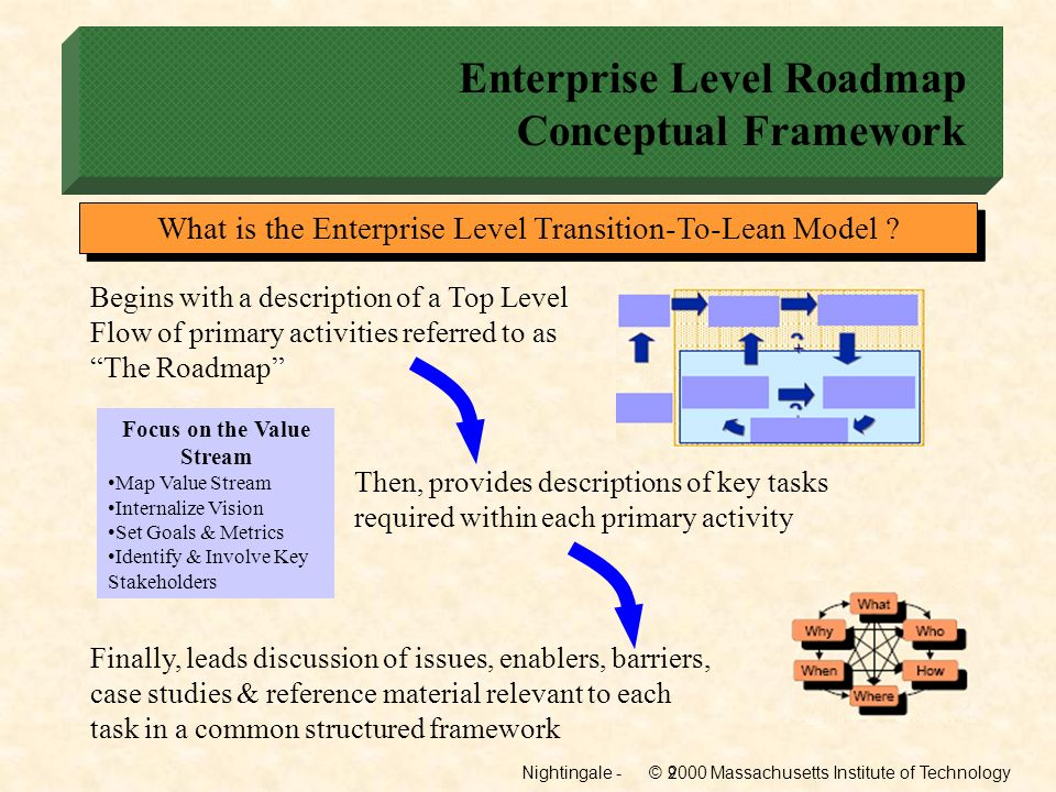 Enterprise Level Roadmap Conceptual Framework