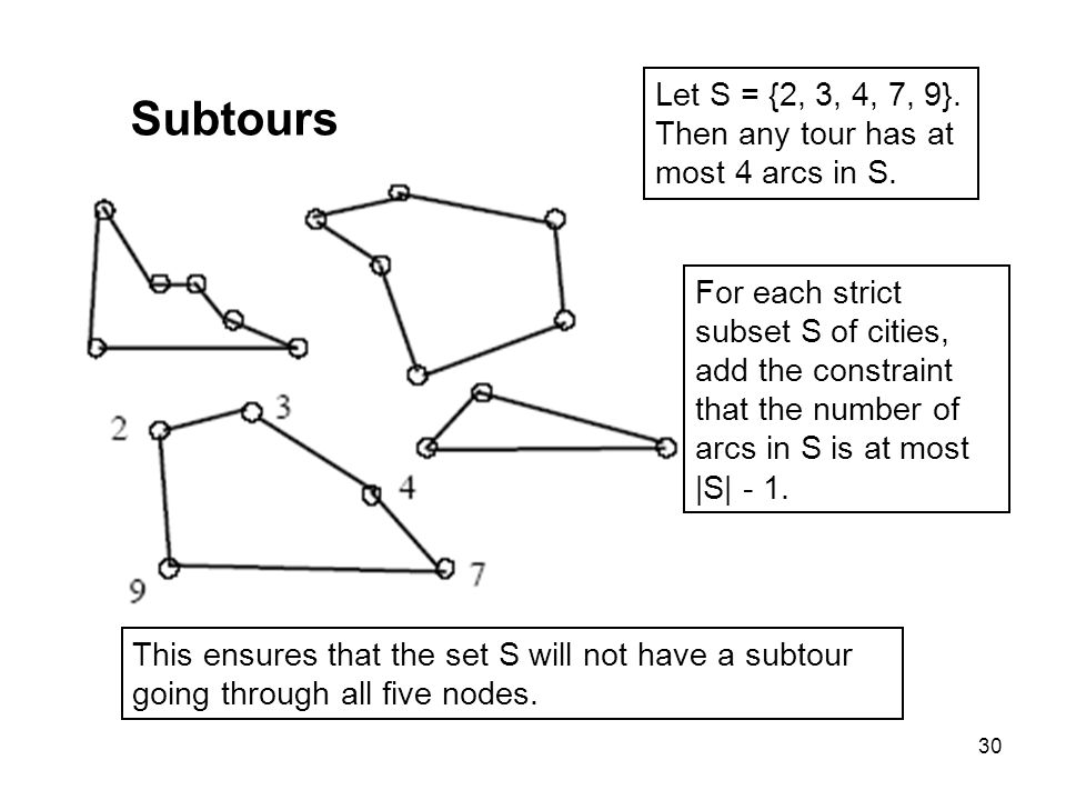 Subtours Let S = {2, 3, 4, 7, 9}. Then any tour has at
