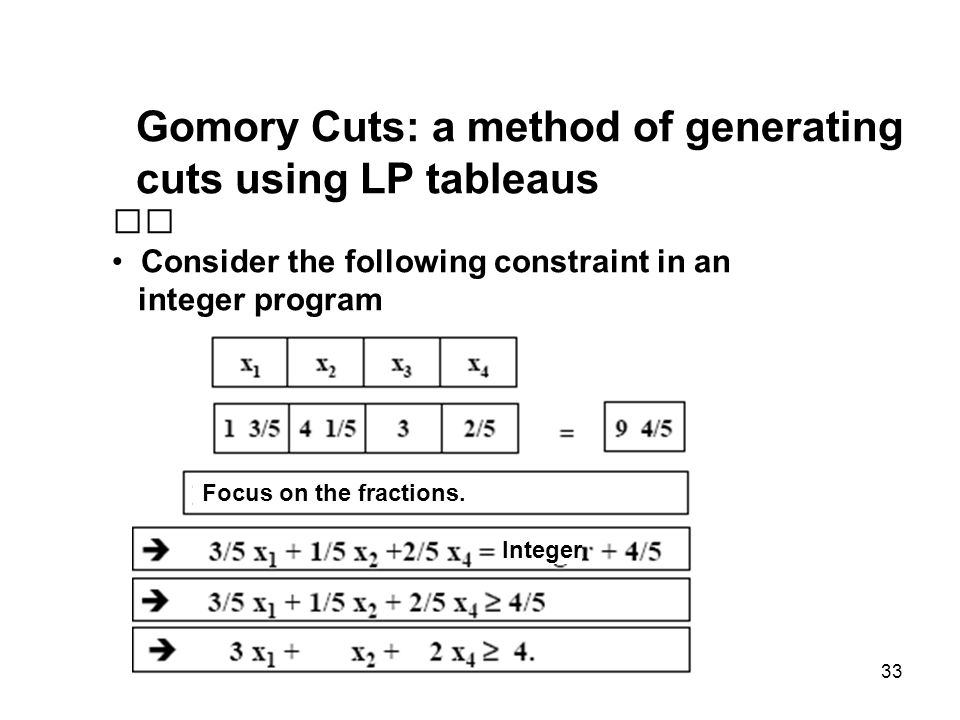 Gomory Cuts: a method of generating cuts using LP tableaus