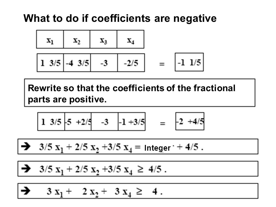 What to do if coefficients are negative