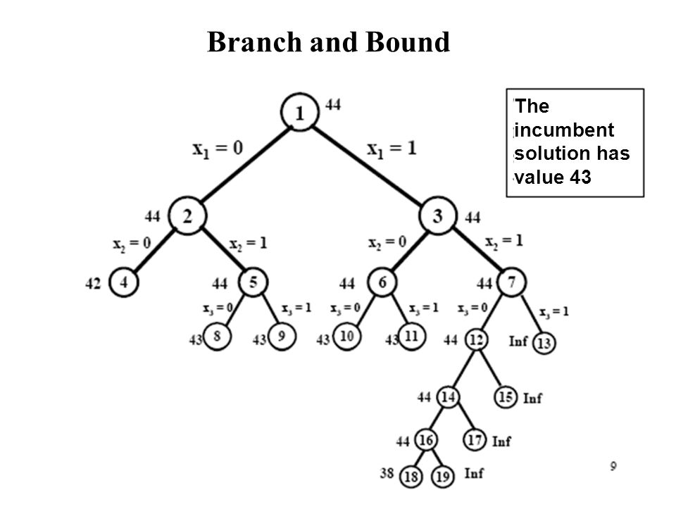 Branch and Bound The incumbent solution has value 43