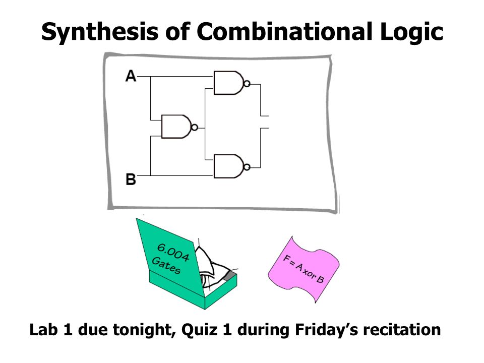 Synthesis of Combinational Logic
