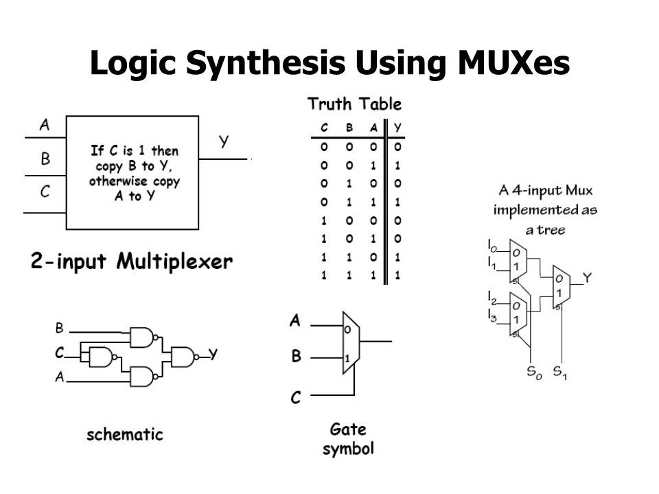 Logic Synthesis Using MUXes