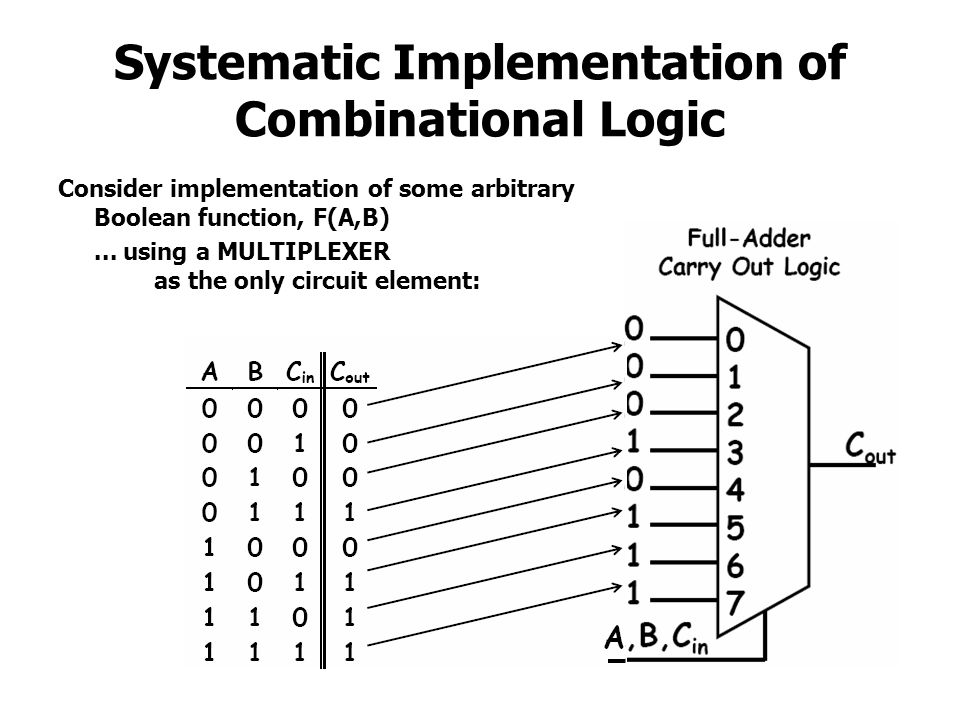 Systematic Implementation of Combinational Logic