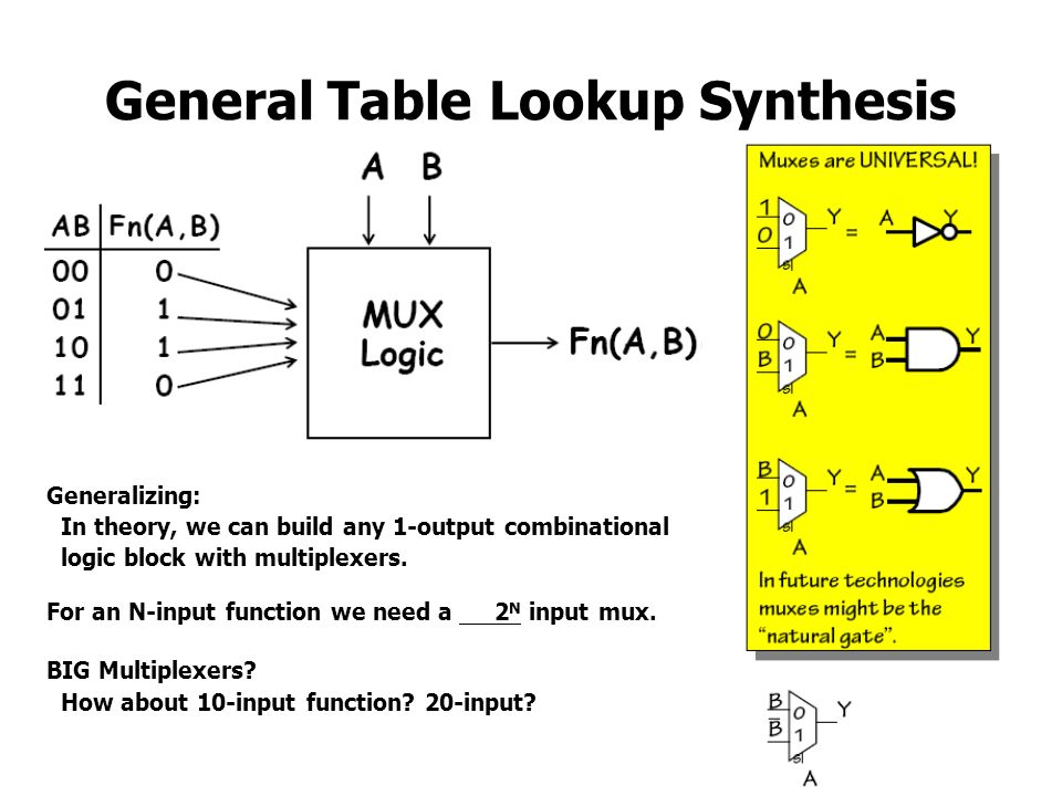 General Table Lookup Synthesis