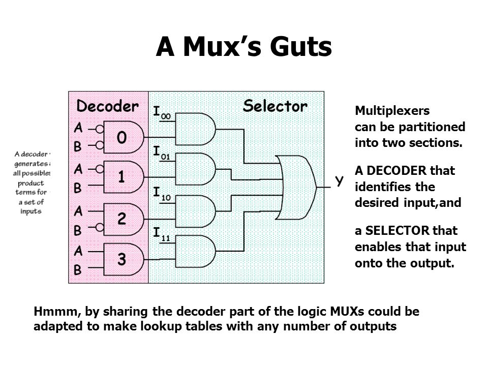 A Mux's Guts Multiplexers can be partitioned into two sections.