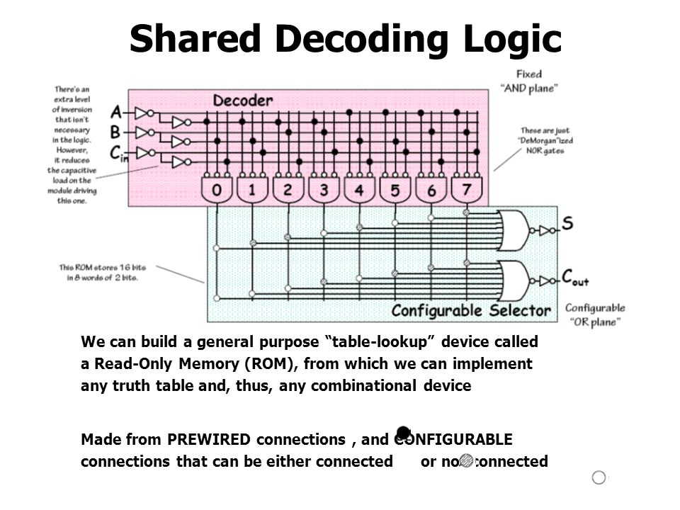 Shared Decoding Logic We can build a general purpose table-lookup device called. a Read-Only Memory (ROM), from which we can implement.