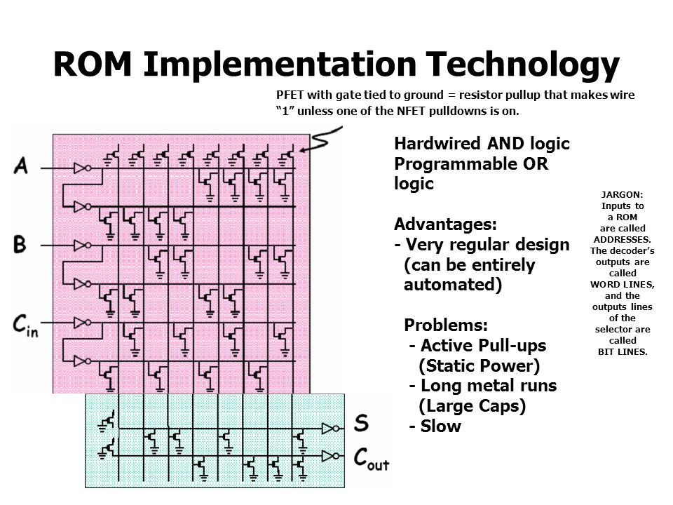 ROM Implementation Technology