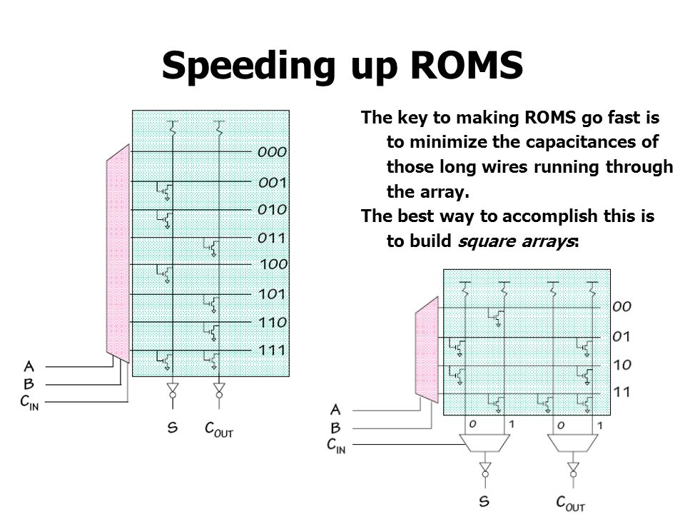Speeding up ROMS The key to making ROMS go fast is