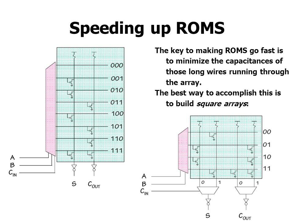 Speeding up ROMS The key to making ROMS go fast is