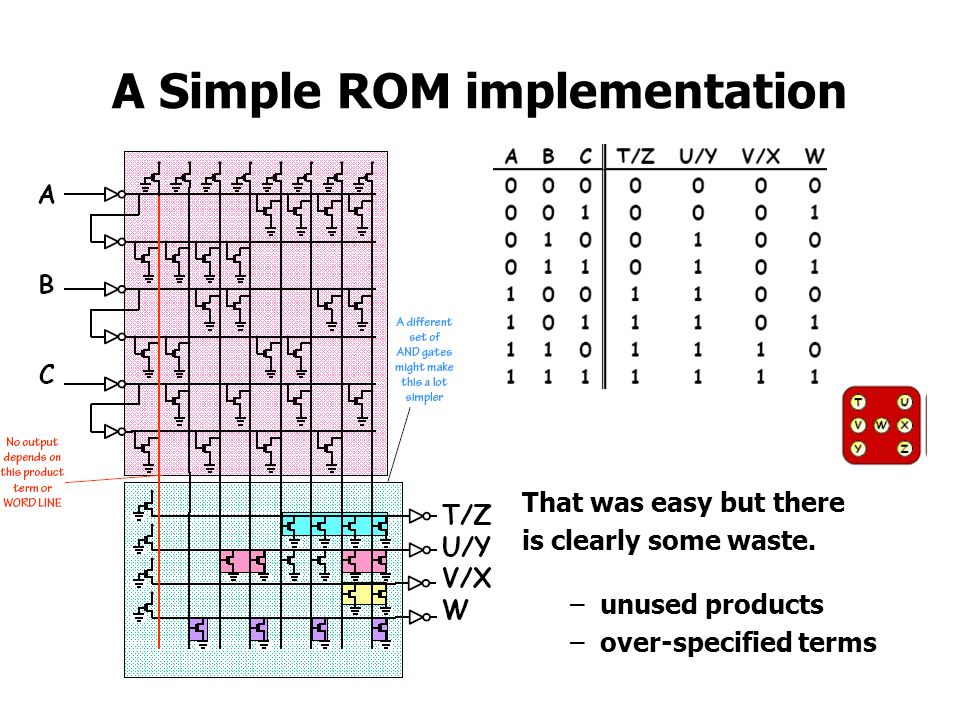 A Simple ROM implementation