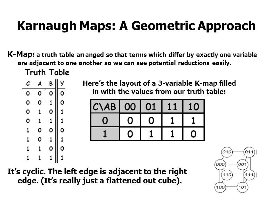 Karnaugh Maps: A Geometric Approach