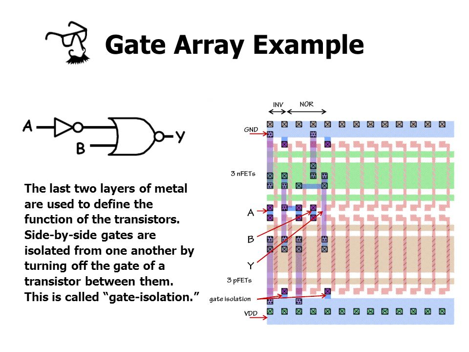 Gate Array Example The last two layers of metal are used to define the