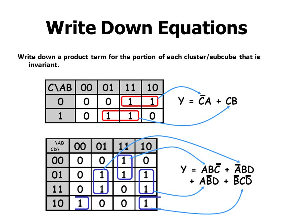 Write Down Equations Write down a product term for the portion of each cluster/subcube that is invariant.