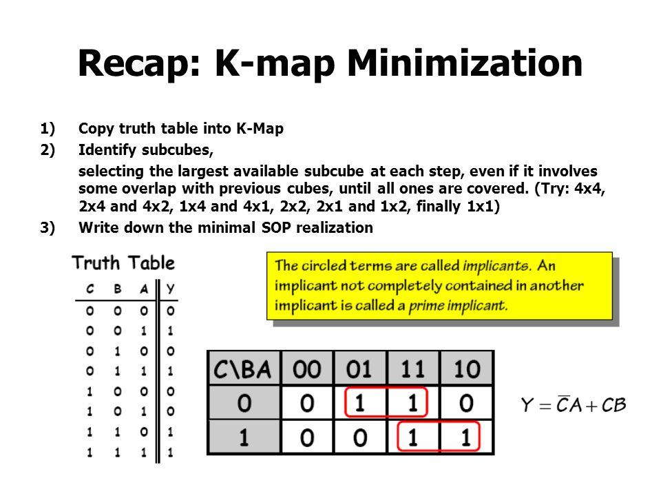 Recap: K-map Minimization
