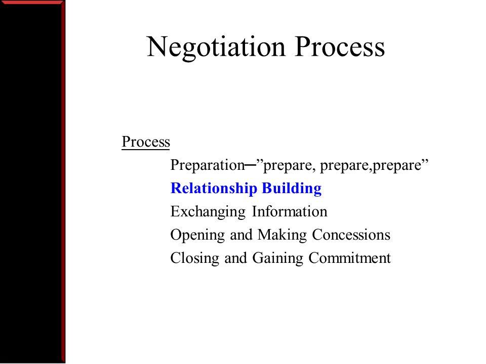 Negotiation Process Process Preparation─ prepare, prepare,prepare
