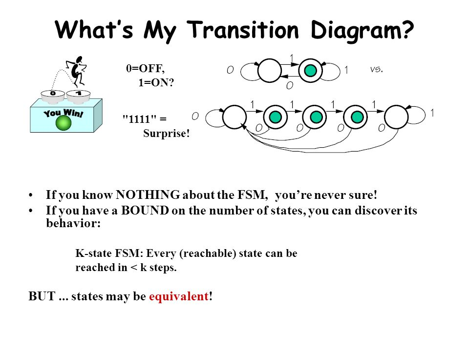 What's My Transition Diagram