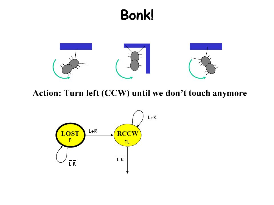 Bonk! Action: Turn left (CCW) until we don't touch anymore LOST RCCW