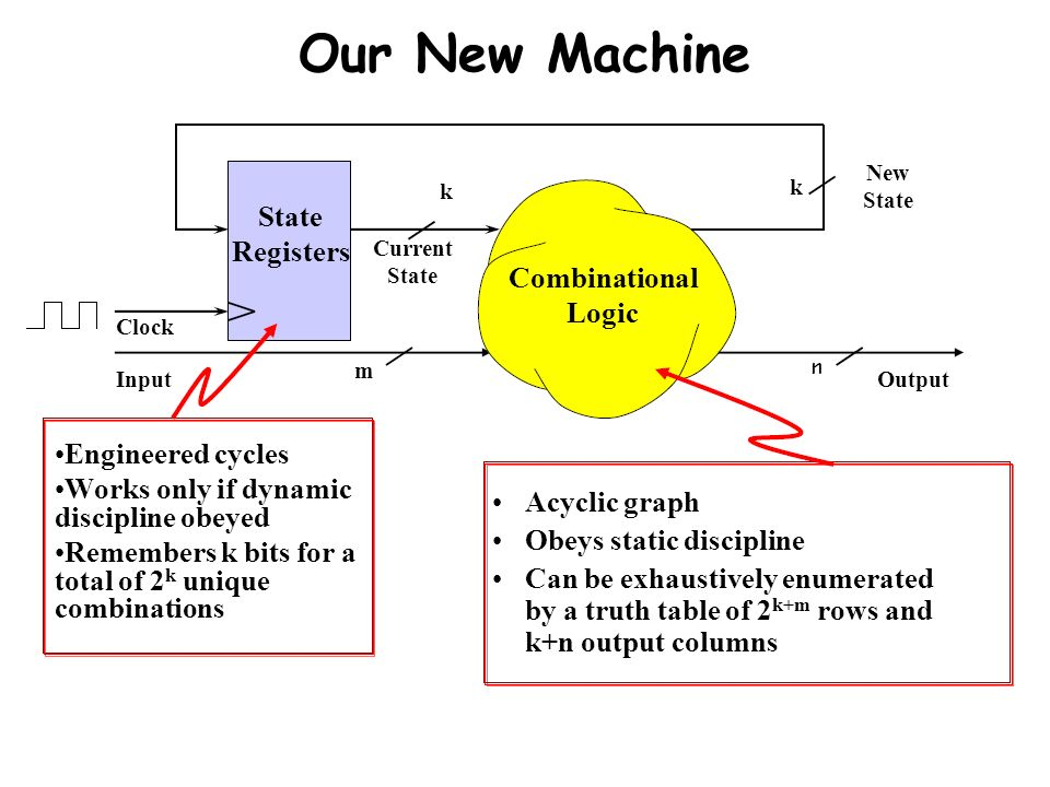 Our New Machine State Registers Combinational Logic Engineered cycles