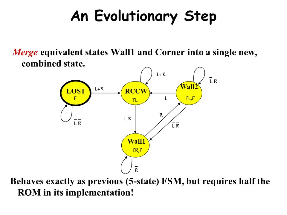 An Evolutionary Step Merge equivalent states Wall1 and Corner into a single new, combined state. Wall2.