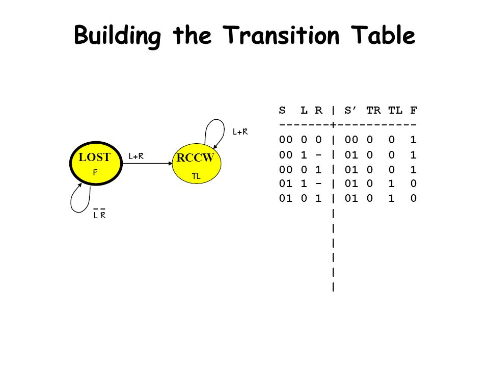 Building the Transition Table