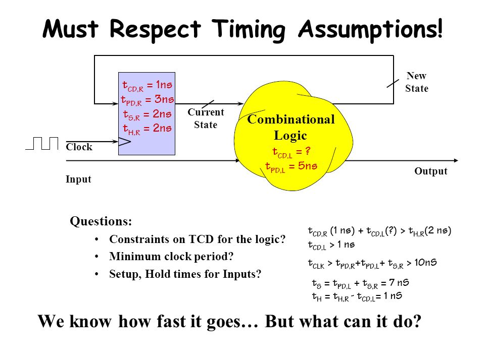 Must Respect Timing Assumptions!