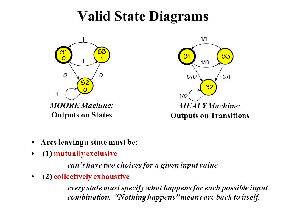 MOORE Machine: Outputs on States MEALY Machine: Outputs on Transitions