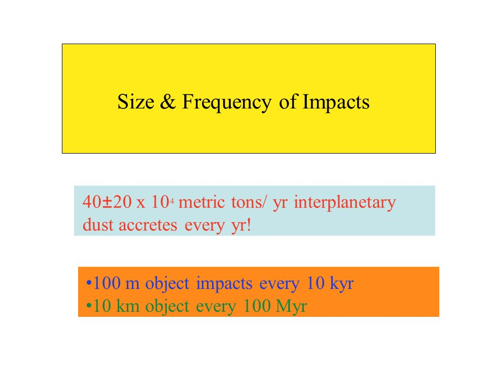Size & Frequency of Impacts