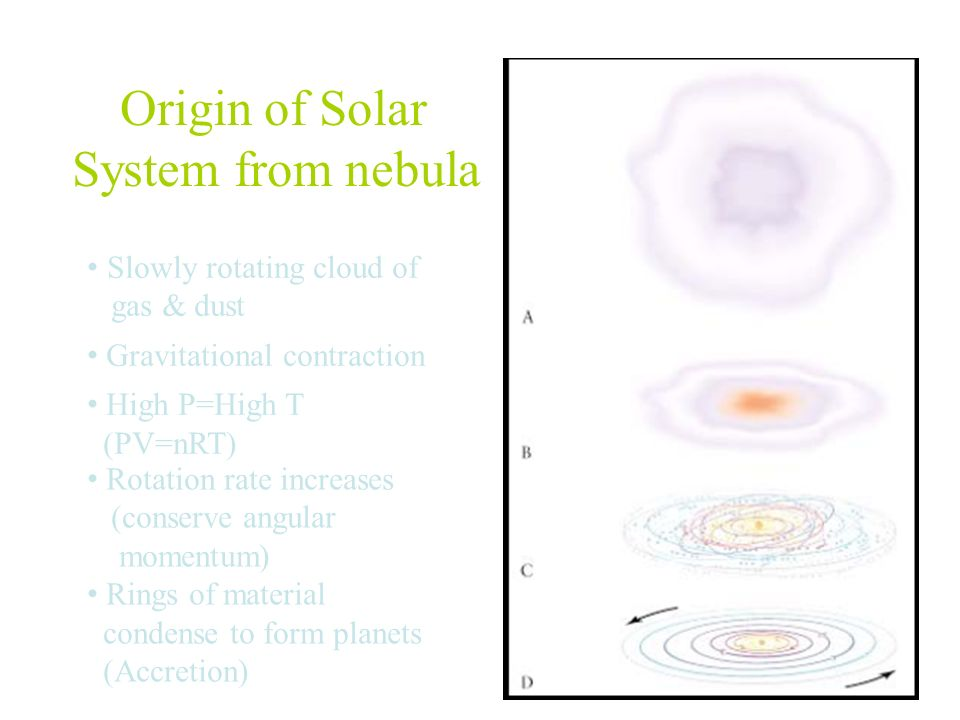 Origin of Solar System from nebula • Slowly rotating cloud of