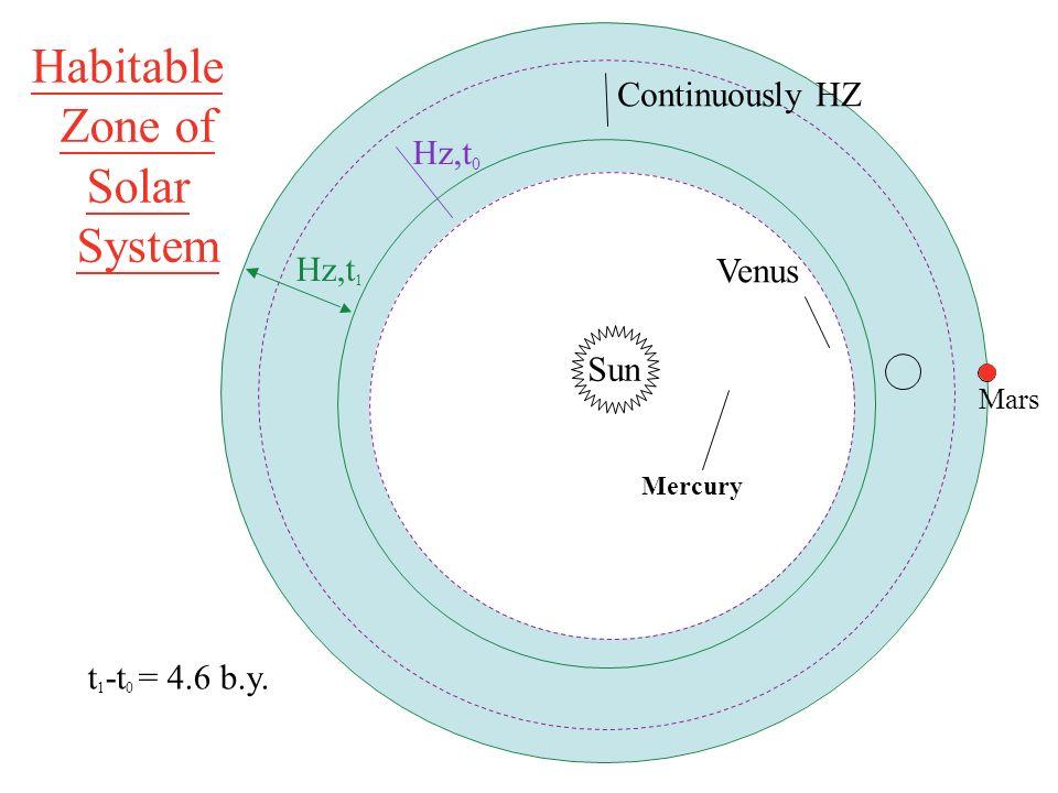 Habitable Zone of Solar System Continuously HZ Hz,t0 Venus Hz,t1 Sun