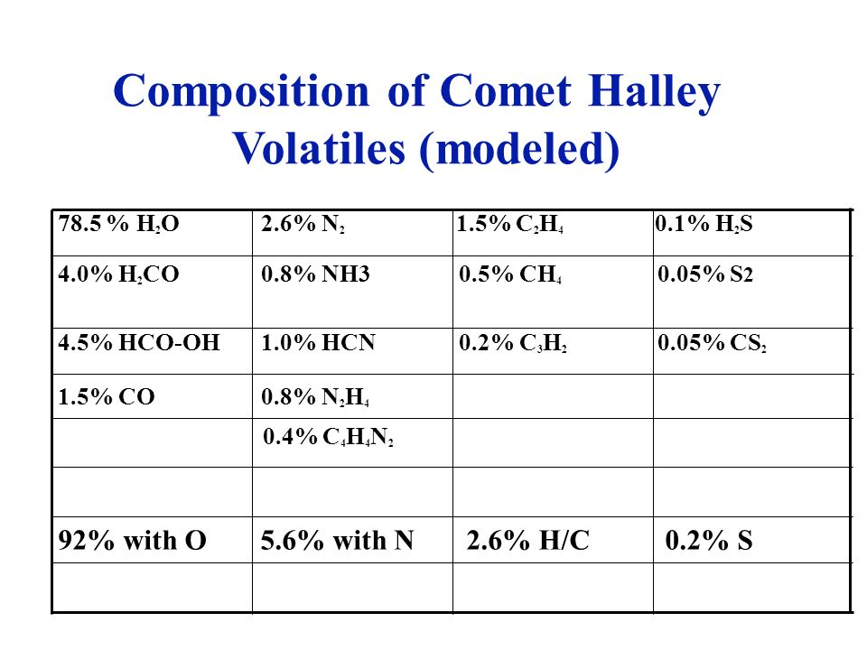 Composition of Comet Halley