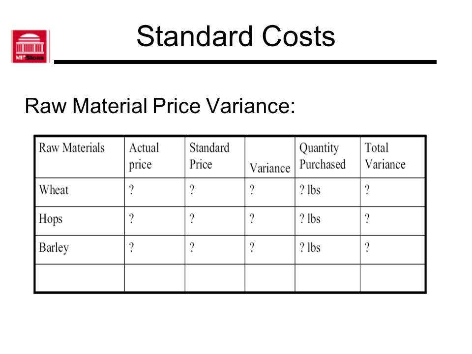 Standard Costs Raw Material Price Variance: