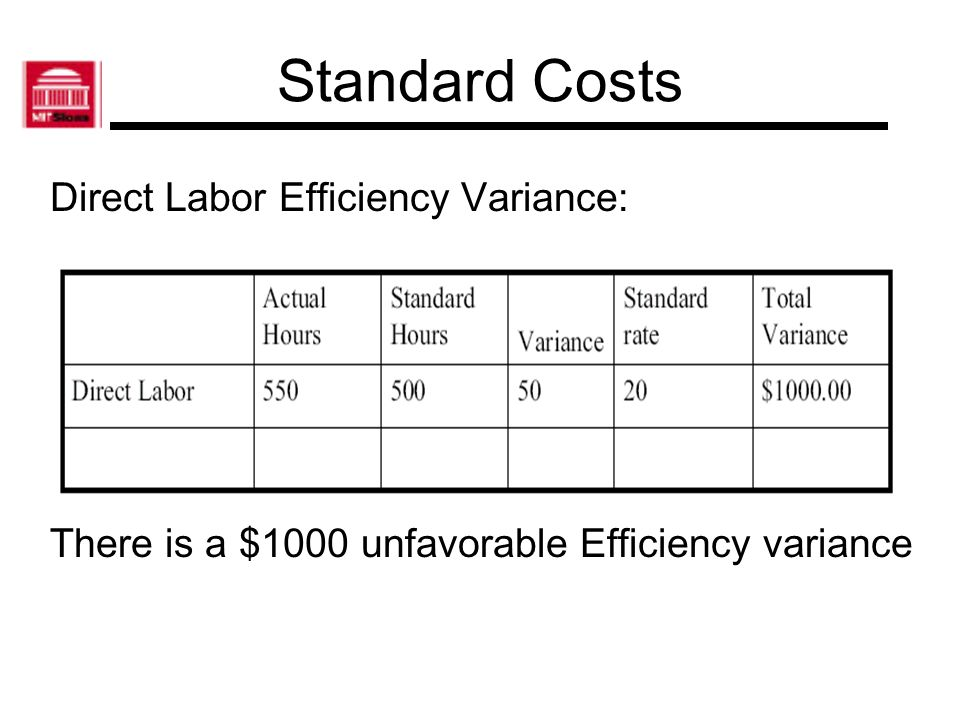 Standard Costs Direct Labor Efficiency Variance: