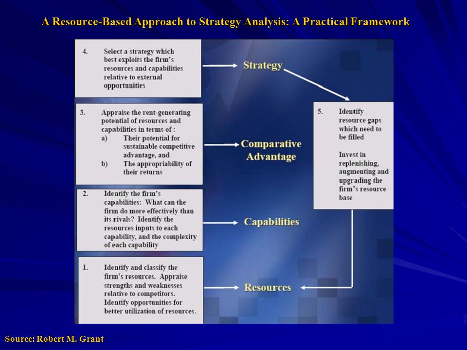 A Resource-Based Approach to Strategy Analysis: A Practical Framework