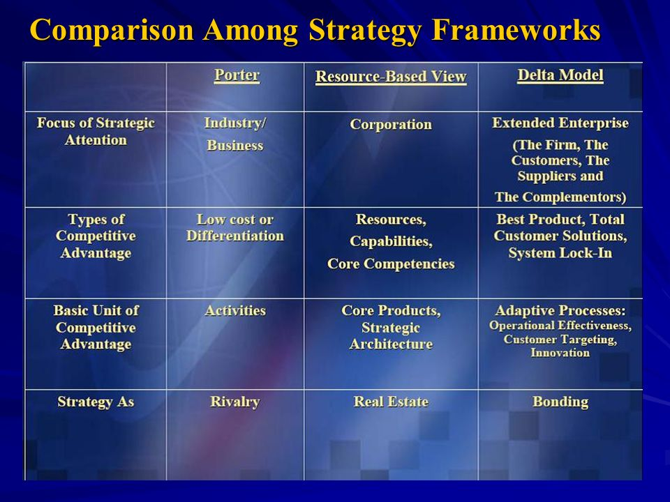 Comparison Among Strategy Frameworks
