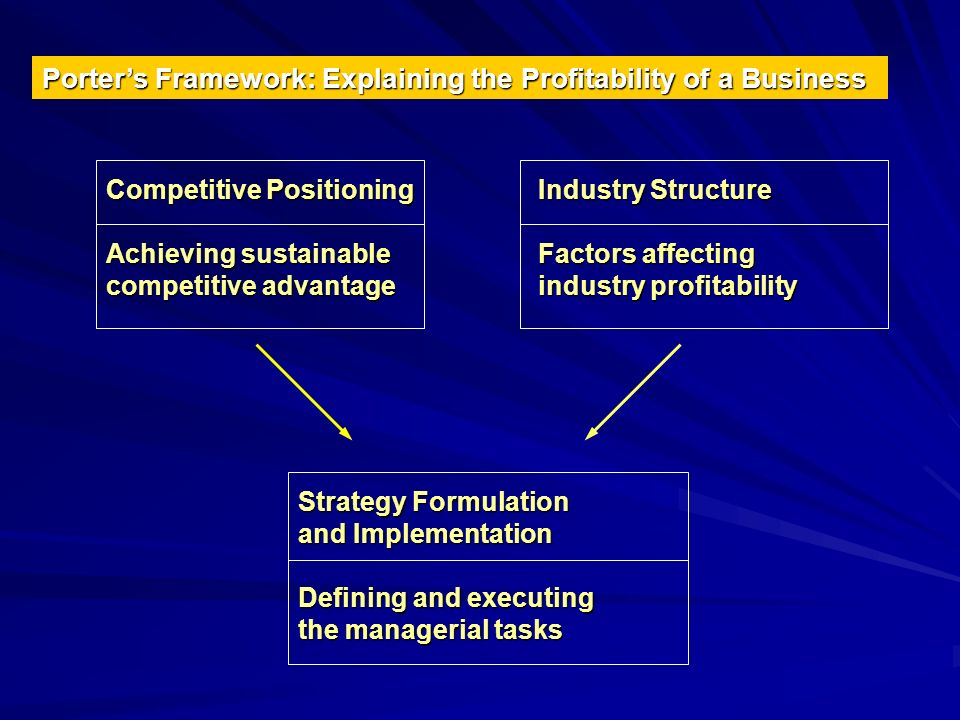 Porter's Framework: Explaining the Profitability of a Business