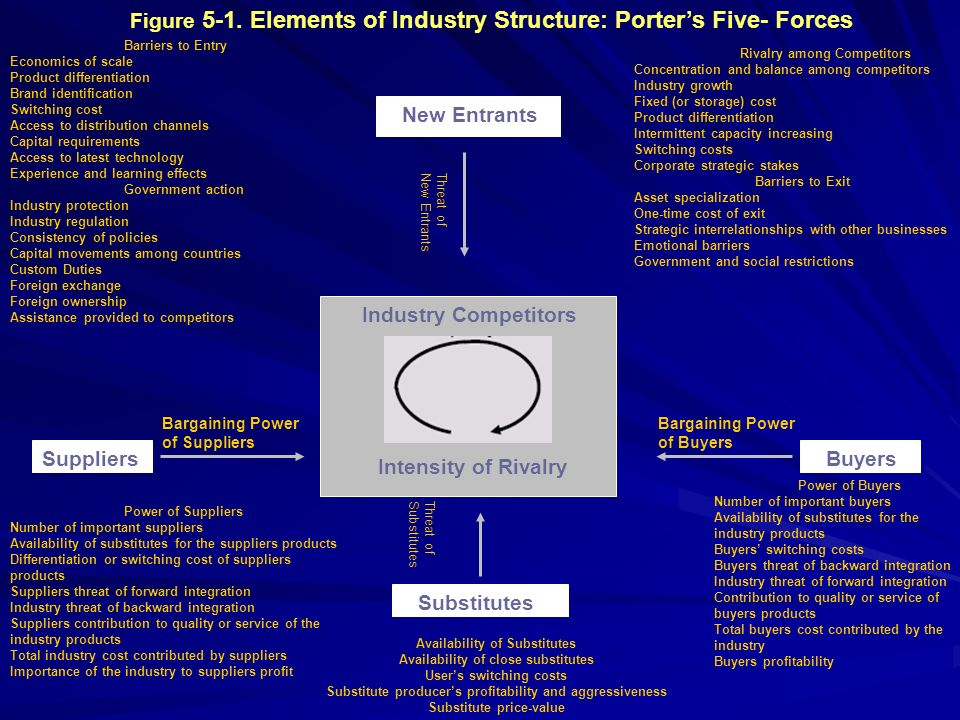 Figure 5-1. Elements of Industry Structure: Porter's Five- Forces