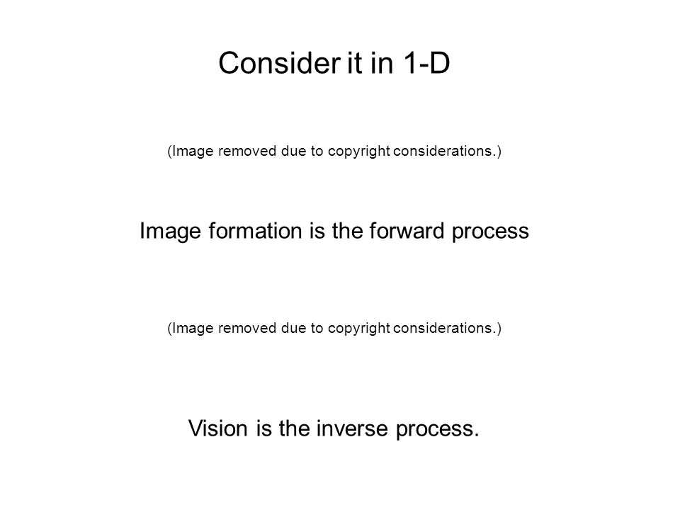 Consider it in 1-D Image formation is the forward process