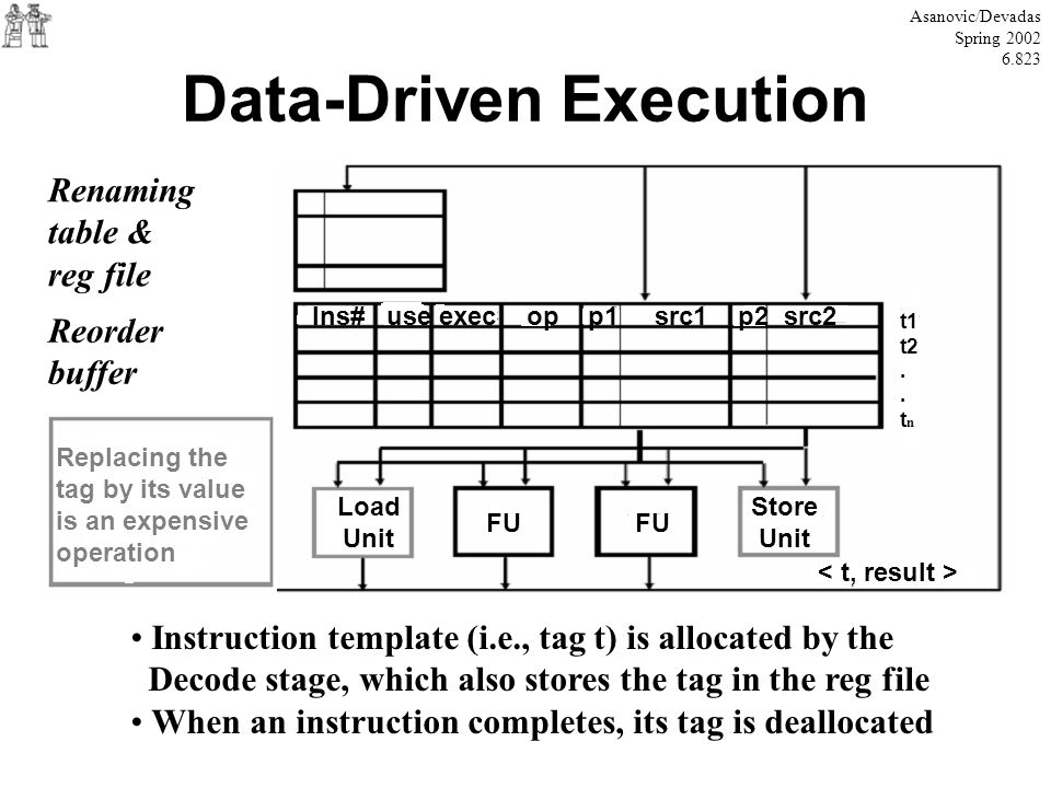 Data-Driven Execution