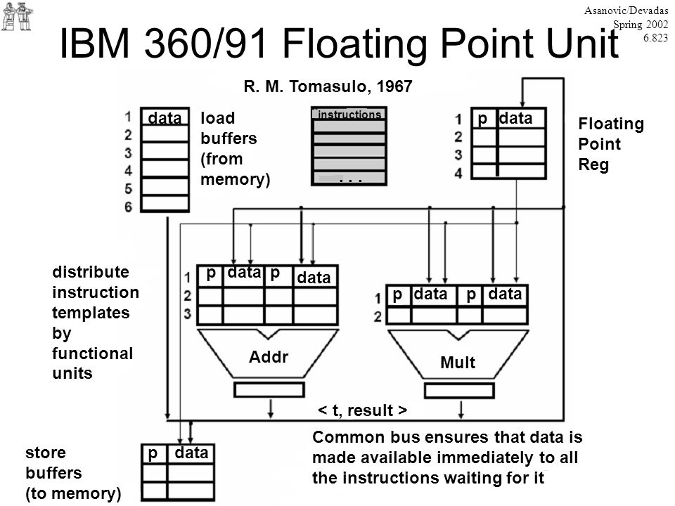 IBM 360/91 Floating Point Unit