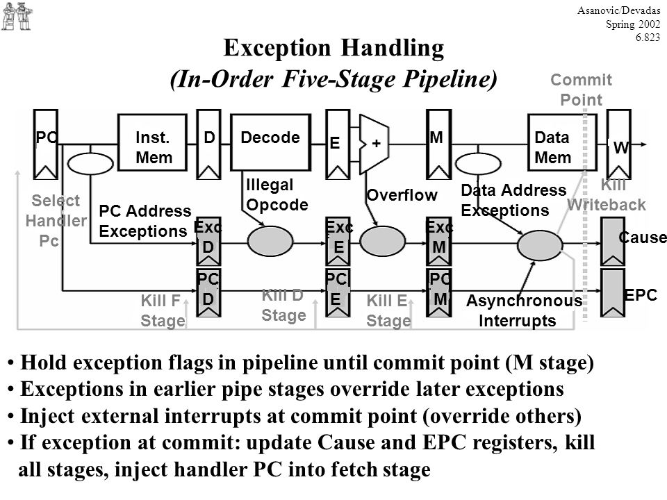 Exception Handling (In-Order Five-Stage Pipeline)
