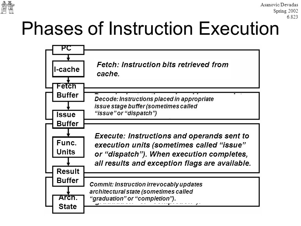 Phases of Instruction Execution