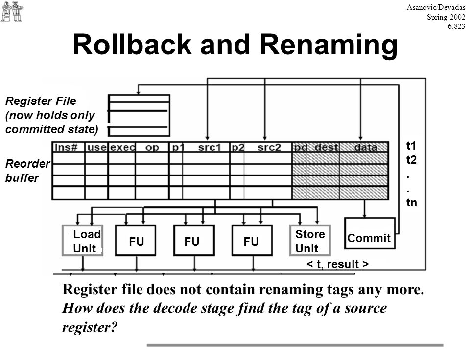 Asanovic/Devadas Spring 2002. 6.823. Rollback and Renaming. Register File. (now holds only. committed state)