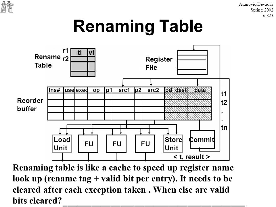 Asanovic/Devadas Spring 2002. 6.823. Renaming Table. r1. r2. ti. vi. Rename. Table. Register.