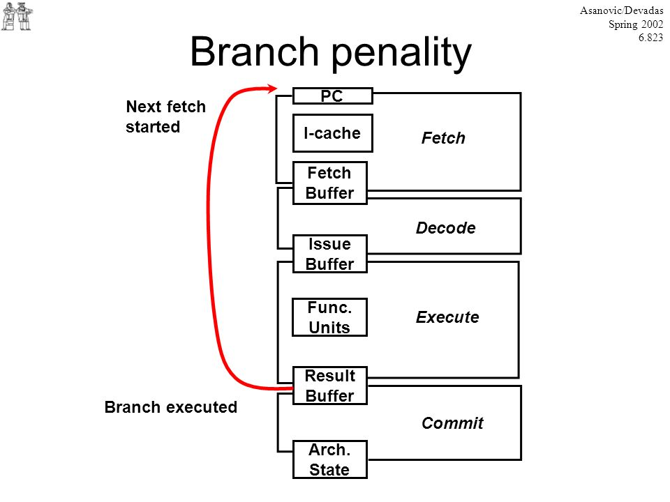 Branch penality PC Next fetch started I-cache Fetch Fetch Buffer
